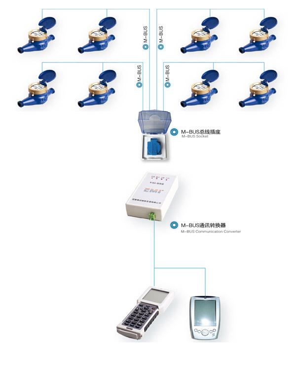 由智能水表和集中器/采集器,通讯控制器及抄表主站软件组